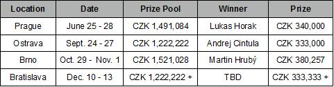 CSPT Season 1 Tournaments and Winners