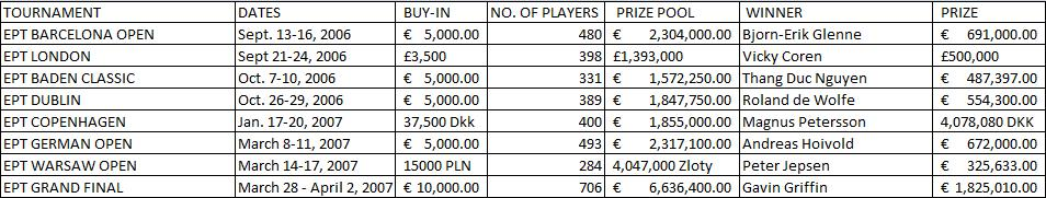 EPT Season 3 Tournaments and Winners