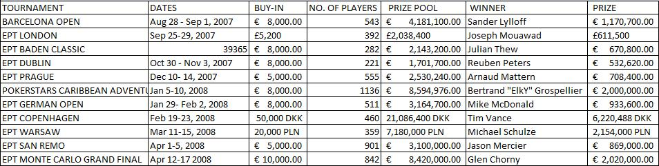 EPT Season 4 Tournaments and Winners