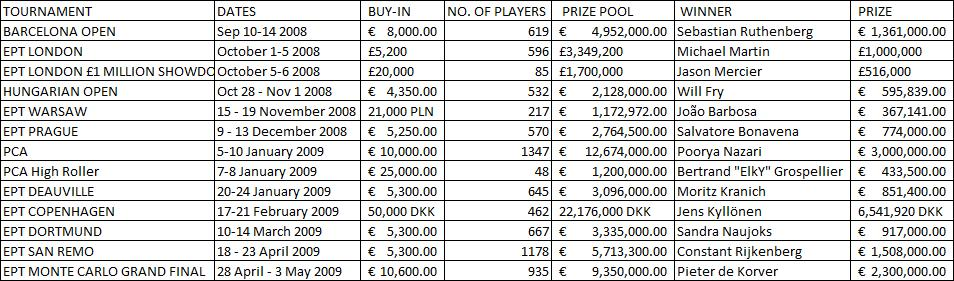 EPT Season 5 Tournaments and Winners