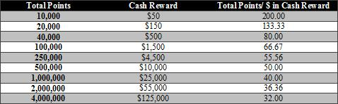 Winner Poker Cash Reward Table