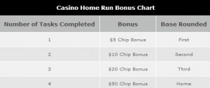 Bonus Chart