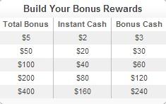 Build your bonus 2