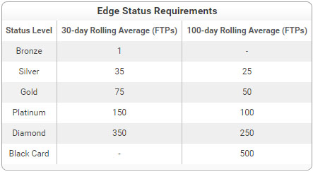 Edge Rewards Status Requirements