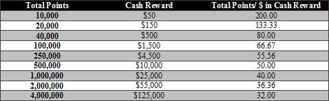 Winner Poker Cash Reward Table
